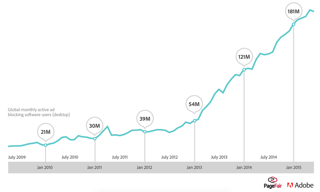 adblock-graph